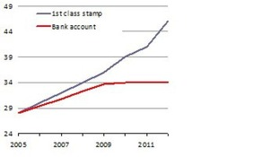 Price of the first class stamp compared with cash in a bank account over six years