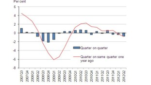 Graph showing Britain's GDP figures from 2007. The blue bars show quarter on quarter activity