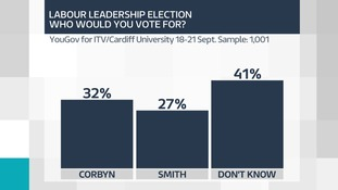 Welsh Political Barometer poll's message for Smith, Corbyn and other party leaders
