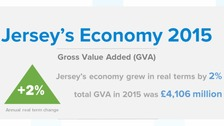Jersey economy grows by 2% in 2015