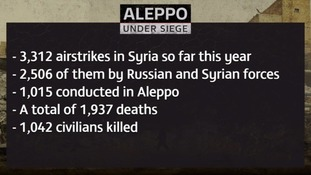 The Syrian city of Aleppo has suffered huge casualties in airstrikes this year.