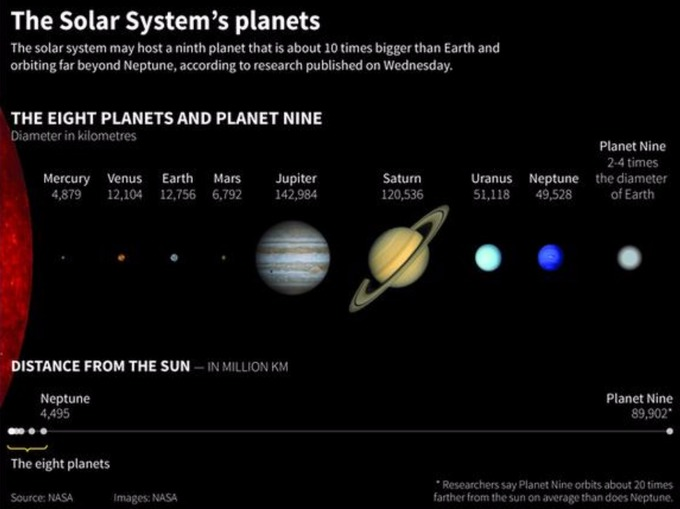Mysterious Planet Nine Could Have Caused Solar System To Tilt Itv News