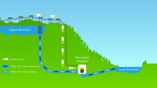 An impression of how the hydro power station would work.