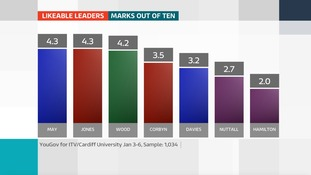 leader ratings