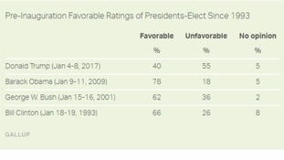 As well as trailing his predecessors, Trump was the only election winner to have a negative overall rating.