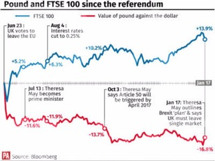 The pound and the the FTSE 100 movement since the referendum
