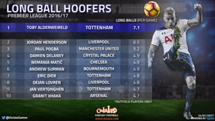 Spurs and Liverpool players Toby Alderweireld and Jordan Henderson top Premier League 'long-ball' chart
