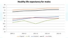 Male healthy life graph