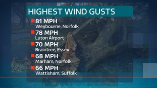 Highest wind gusts in the Anglia region during Storm Doris.