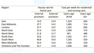 Unit costs for adult social care services by region and service type 2015–16