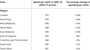 Percentage change in adult social care spending by region, per adult