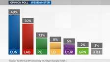 Westminster vote