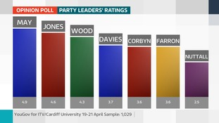 Leaders' ratings