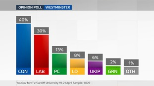 Election Poll Wales