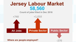 Labour Market igures