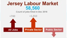 270 jobs lost within Jersey States last year
