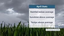 Provisional April statistics