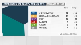 The result of the last County Council election in Cambridgeshire in 2013.