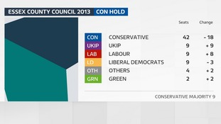 The result of the last County Council election in Essex in 2013.