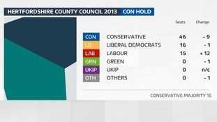 The result of the last County Council election in Hertfordshire in 2013.