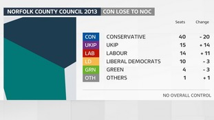 The result of the last County Council election in Norfolk in 2013.