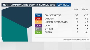 The result of the last County Council election in Northamptonshire in 2013.