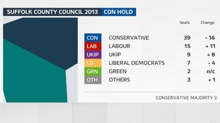 The result of the last County Council election in Suffolk in 2013.