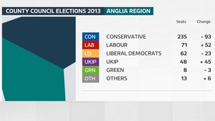 The result of the last County Council elections in the Anglia region in 2013.