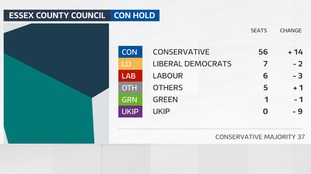 The Conservatives have strengthened their majority on Essex County Council.