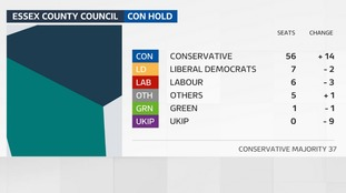 The Conservative have increased their majority on Essex County Council.