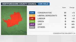 The Conservatives have increased their majority on Hertfordshire County Council.