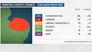 The Conservatives made 15 gains to secure an overall majority of 26.