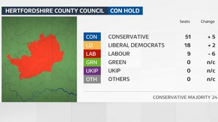 The Conservatives increased their majority on Hertfordshire County Council in 2017.