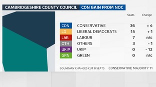 The Conservative have won an overall majority on Cambridgeshire County Council.