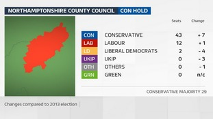 The Conservatives increased their majority on Northamptonshire County Council in the 2017 election.