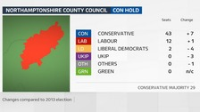 The Conservatives have increased their overall majority on Northamptonshire County Council to 29.