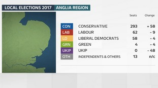 The Conservatives won more than two-thirds of the county council seats in the Anglia region.