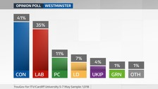 May 8 poll Westminster