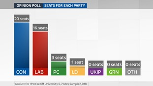 May 5-7 poll: seats
