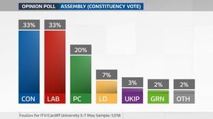 May 5-7 Assembly poll