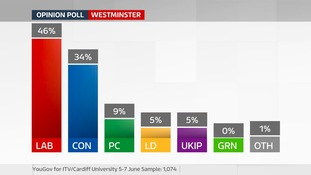 Labour are on course to retain their dominance in Wales, according to our latest poll