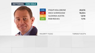 Philip Hollobone holds his seat in Kettering