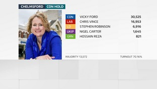 Vicky Ford holds her seat in Chelmsford
