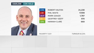 Robert Halfon holds his seat in Harlow