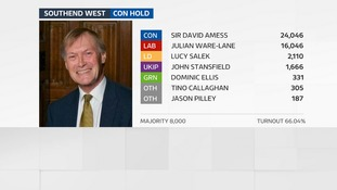 Sir David Amess holds his seat in Southend West