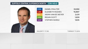 Dan Poulter holds his seat at Suffolk Central & Ipswich North