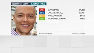 Clive Lewis holds his seat in Norwich South