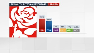 Labour took the seat from Labour
