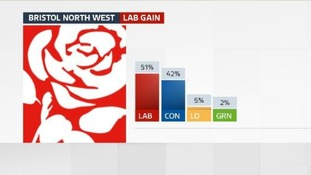 There was a 16% swing from the Tories last night.