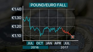 The pounds has slumped heavily in recent months.